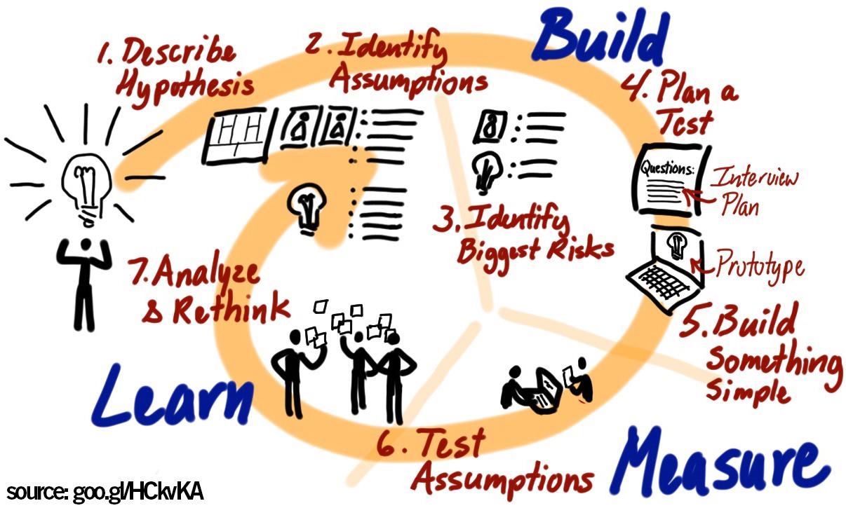 lean-startup-model